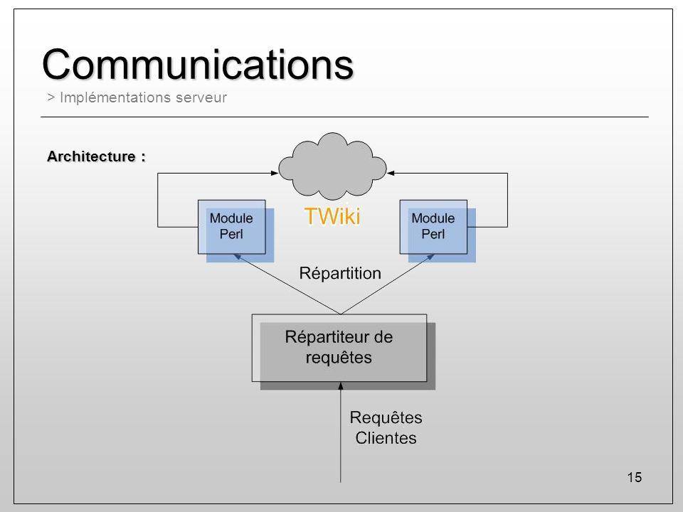 15 Communications > Implémentations serveur Architecture :
