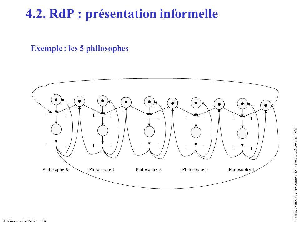 4. Réseaux de Petri… -19 Ingénierie des protocoles - 2ème année N7 Télécom et Réseaux Exemple : les 5 philosophes 4.2. RdP : présentation informelle P