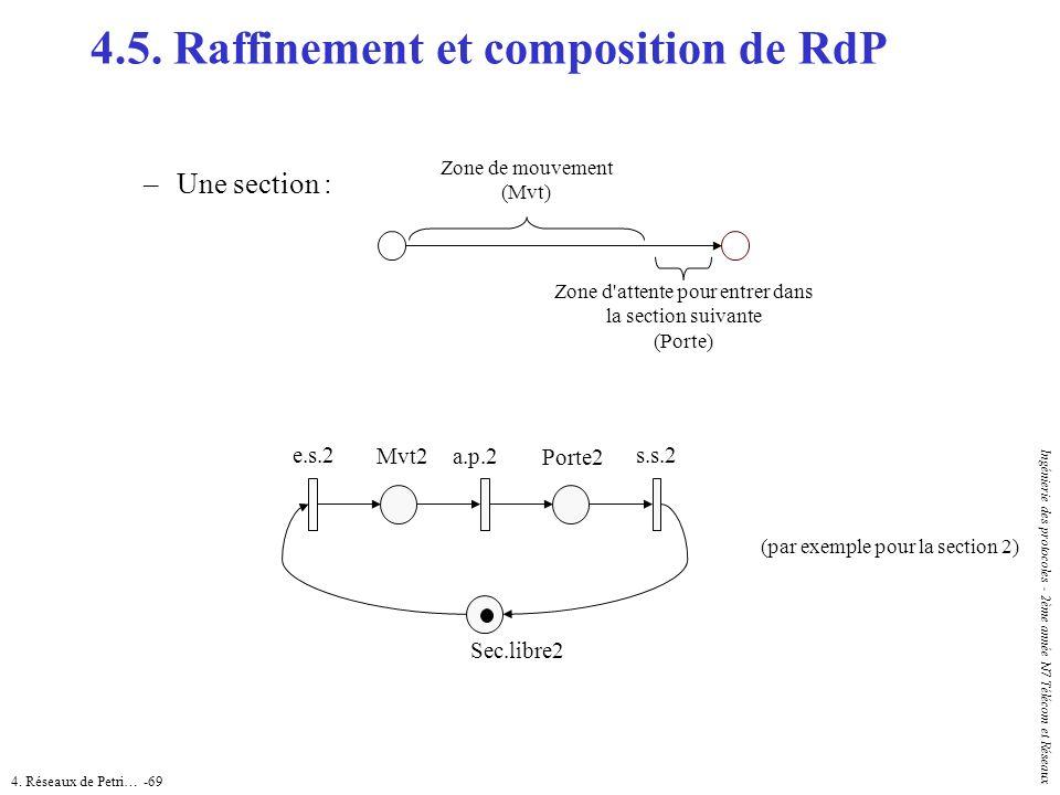 4. Réseaux de Petri… -69 Ingénierie des protocoles - 2ème année N7 Télécom et Réseaux 4.5. Raffinement et composition de RdP Zone de mouvement (Mvt) Z
