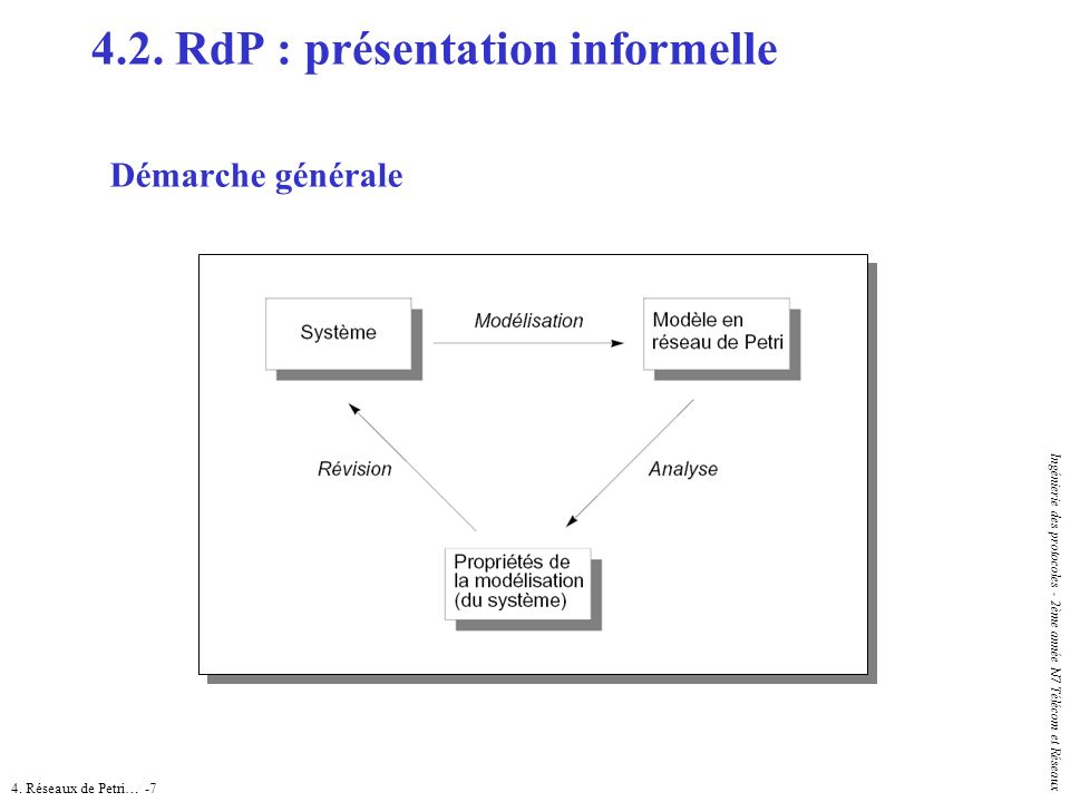 4. Réseaux de Petri… -7 Ingénierie des protocoles - 2ème année N7 Télécom et Réseaux Démarche générale 4.2. RdP : présentation informelle