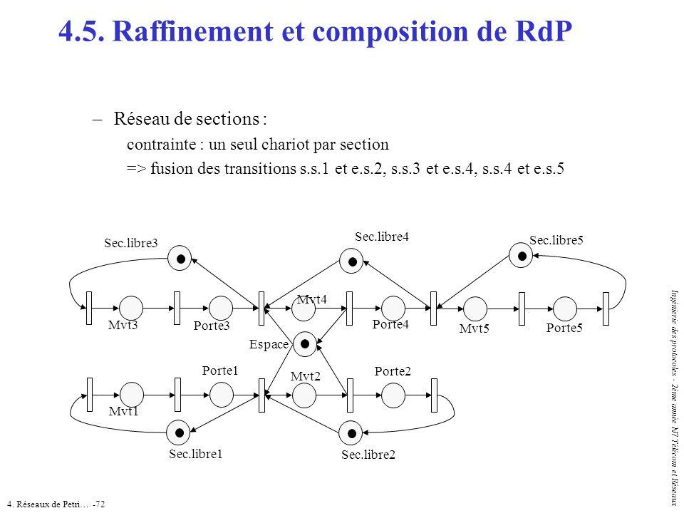 4. Réseaux de Petri… -72 Ingénierie des protocoles - 2ème année N7 Télécom et Réseaux 4.5. Raffinement et composition de RdP –Réseau de sections : con