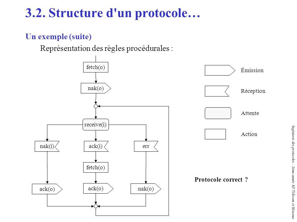 Ingénierie des protocoles - 2ème année N7 Télécom et Réseaux 3.2. Structure d'un protocole… Un exemple (suite) Représentation des règles procédurales