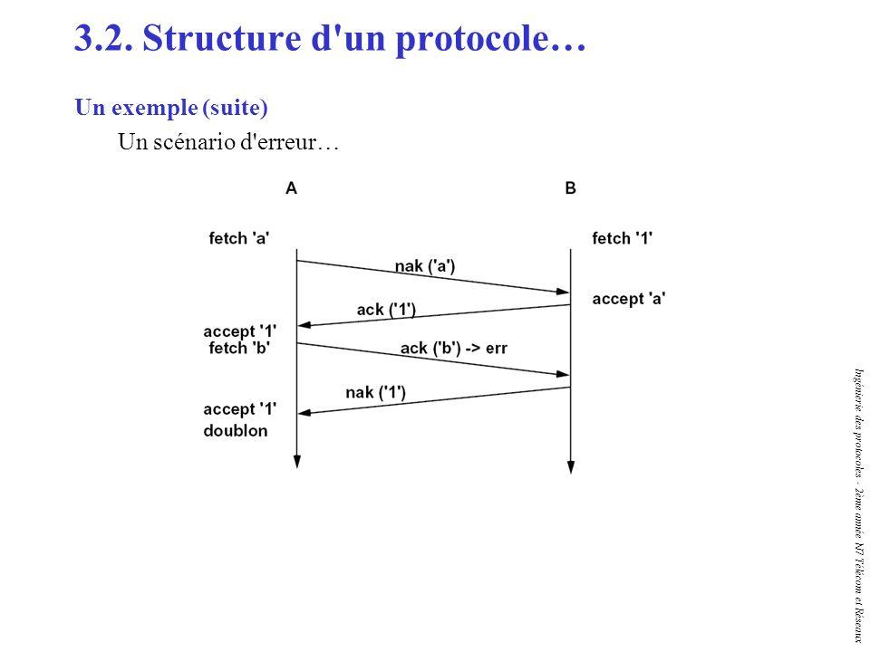 Ingénierie des protocoles - 2ème année N7 Télécom et Réseaux 3.2. Structure d'un protocole… Un exemple (suite) Un scénario d'erreur…