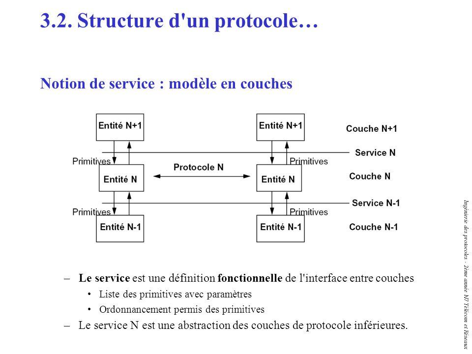 Ingénierie des protocoles - 2ème année N7 Télécom et Réseaux 3.2. Structure d'un protocole… Notion de service : modèle en couches –Le service est une