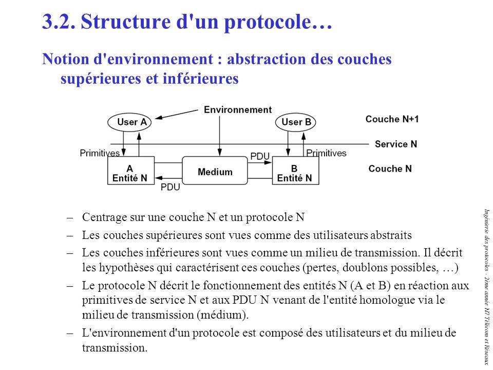 Ingénierie des protocoles - 2ème année N7 Télécom et Réseaux 3.2. Structure d'un protocole… Notion d'environnement : abstraction des couches supérieur