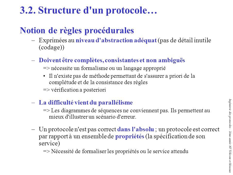 Ingénierie des protocoles - 2ème année N7 Télécom et Réseaux 3.2. Structure d'un protocole… Notion de règles procédurales –Exprimées au niveau d'abstr