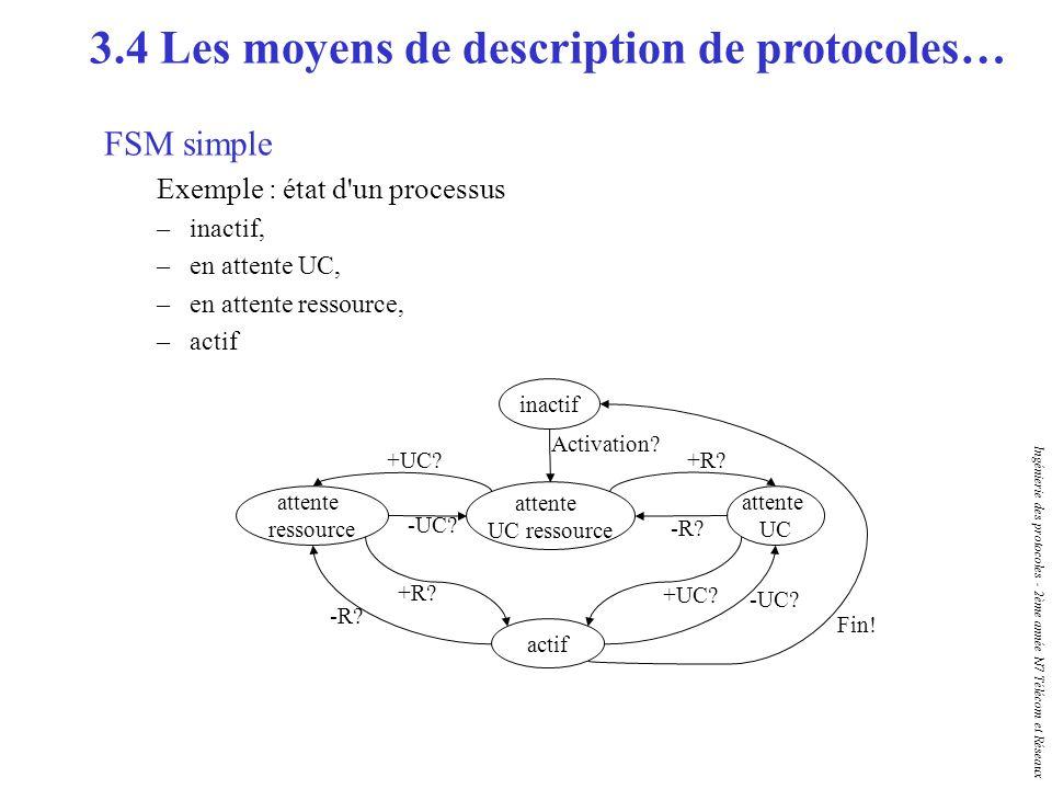 Ingénierie des protocoles - 2ème année N7 Télécom et Réseaux FSM simple Exemple : état d'un processus –inactif, –en attente UC, –en attente ressource,