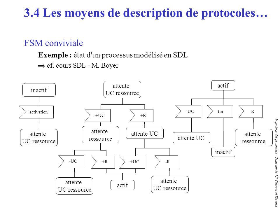 Ingénierie des protocoles - 2ème année N7 Télécom et Réseaux FSM conviviale Exemple : état d'un processus modélisé en SDL cf. cours SDL - M. Boyer ina