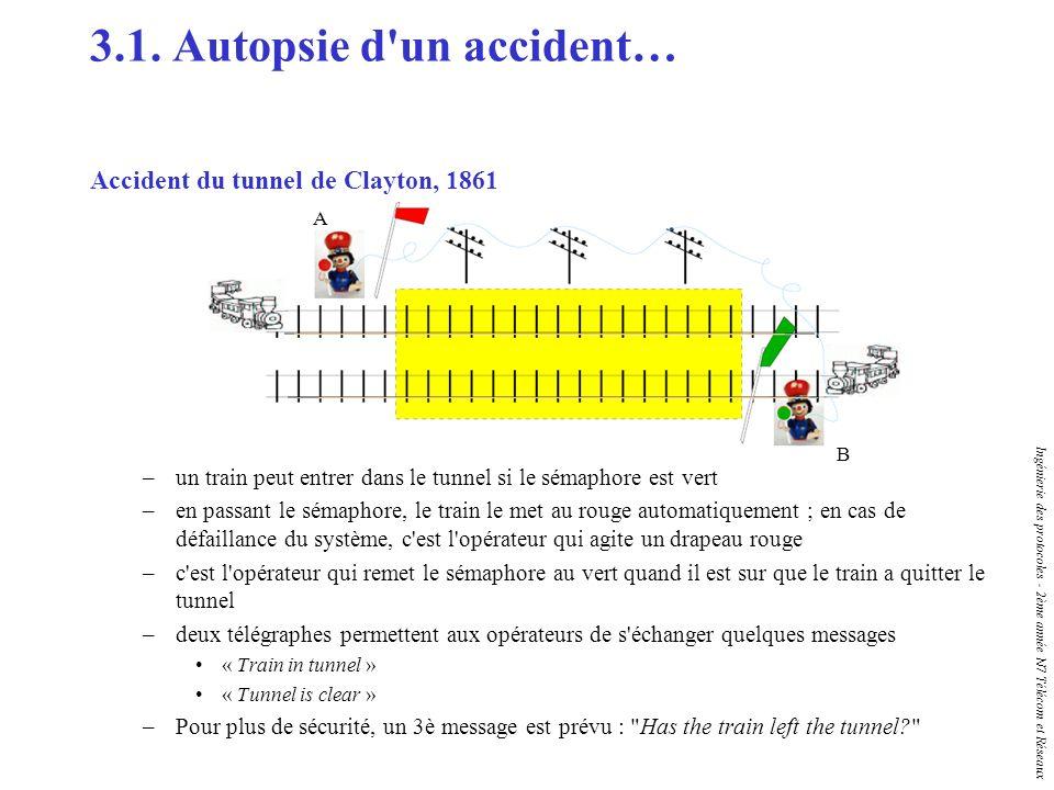 Ingénierie des protocoles - 2ème année N7 Télécom et Réseaux 3.1. Autopsie d'un accident… Accident du tunnel de Clayton, 1861 –un train peut entrer da