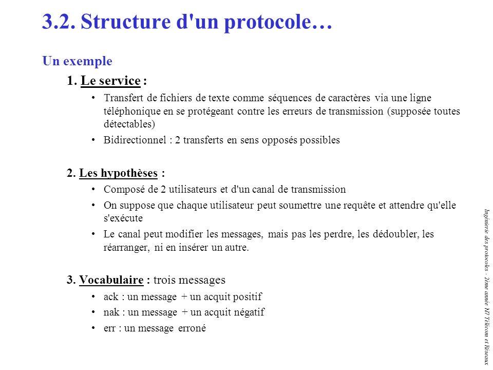 Ingénierie des protocoles - 2ème année N7 Télécom et Réseaux 3.2. Structure d'un protocole… Un exemple 1. Le service : Transfert de fichiers de texte