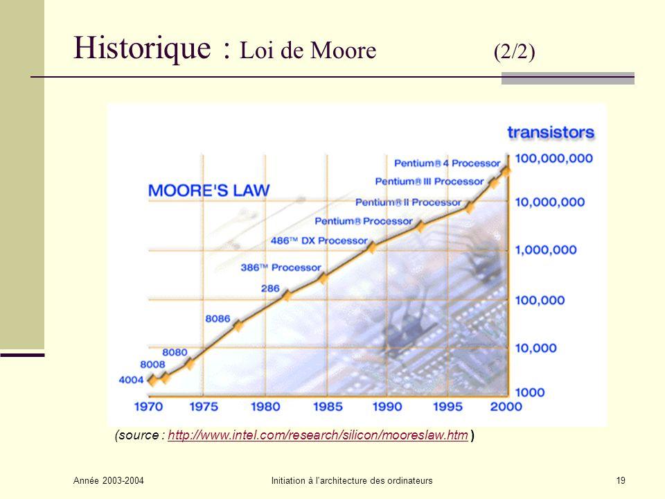 Année 2003-2004Initiation à l'architecture des ordinateurs19 Historique : Loi de Moore (2/2) (source : http://www.intel.com/research/silicon/mooreslaw