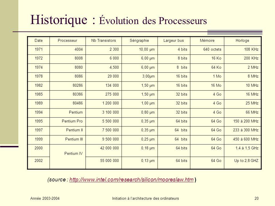 Année 2003-2004Initiation à l'architecture des ordinateurs20 Historique : Évolution des Processeurs DateProcesseurNb TransistorsSérigraphieLargeur bus
