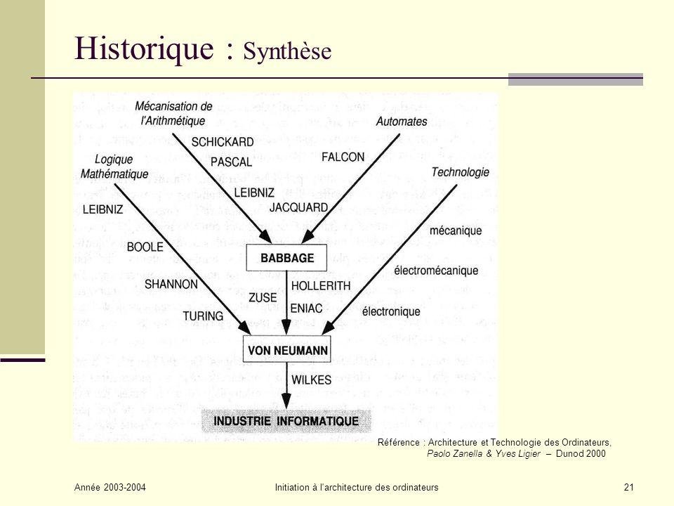 Année 2003-2004Initiation à l'architecture des ordinateurs21 Historique : Synthèse Référence : Architecture et Technologie des Ordinateurs, Paolo Zane
