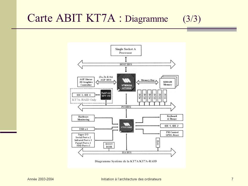 Année 2003-2004Initiation à l architecture des ordinateurs8 Modèle en couches 6 Programmes d application (Traitement de texte, PAO, Jeux, …) 5 Langages de programmation (Fortran, Cobol, C, C++, Java, …) 4 Langage assembleur (Langage natif symbolique de la machine) 3 Noyau du système d exploitation (Gestion des taches, des ressources : mémoire, I/Os,…) 2 Langage machine : jeu dinstructions (Langage natif du processeur) 1 Langage de microprogrammation 0 Logique numérique (Couche matérielle : circuits logiques, électroniques)