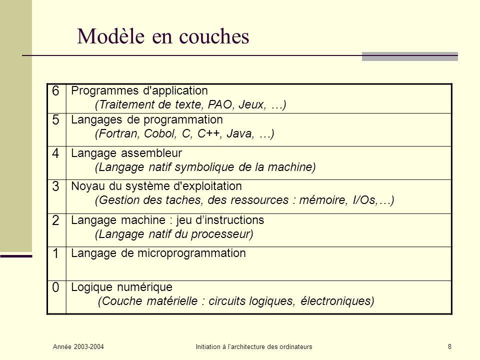 Année 2003-2004Initiation à l'architecture des ordinateurs8 Modèle en couches 6 Programmes d'application (Traitement de texte, PAO, Jeux, …) 5 Langage