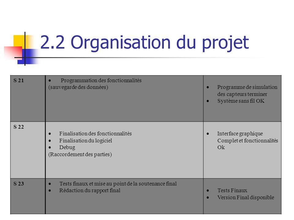 2.2 Organisation du projet S 21 Programmation des fonctionnalités (sauvegarde des données) Programme de simulation des capteurs terminer Système sans