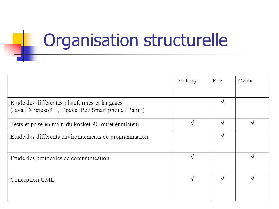Organisation structurelle AnthonyEricOvidiu Etude des différentes plateformes et langages (Java / Microsoft, Pocket Pc / Smart phone / Palm ) Tests et prise en main du Pocket PC ou/et émulateur Etude des différents environnements de programmation.