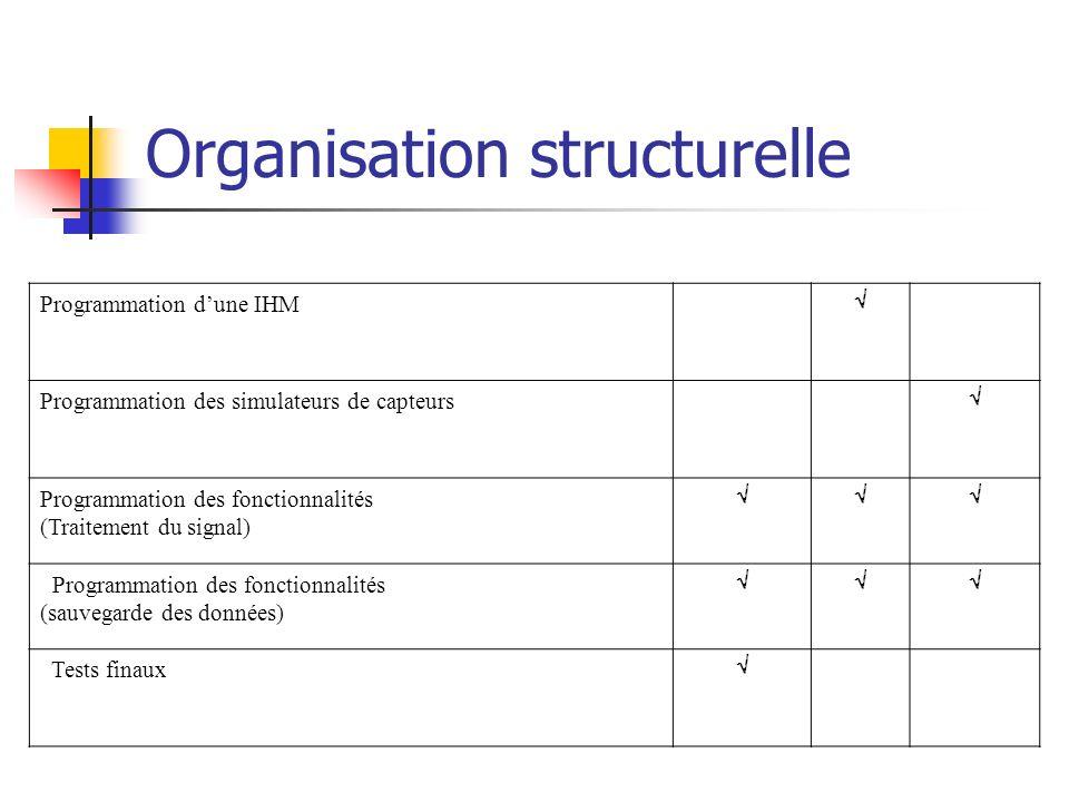 Organisation structurelle Programmation dune IHM Programmation des simulateurs de capteurs Programmation des fonctionnalités (Traitement du signal) Programmation des fonctionnalités (sauvegarde des données) Tests finaux