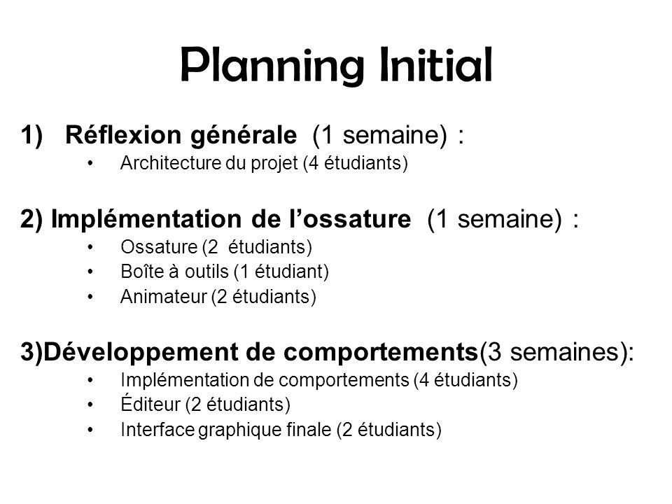 Planning Initial 1)Réflexion générale (1 semaine) : Architecture du projet (4 étudiants) 2) Implémentation de lossature (1 semaine) : Ossature (2 étudiants) Boîte à outils (1 étudiant) Animateur (2 étudiants) 3)Développement de comportements(3 semaines): Implémentation de comportements (4 étudiants) Éditeur (2 étudiants) Interface graphique finale (2 étudiants)
