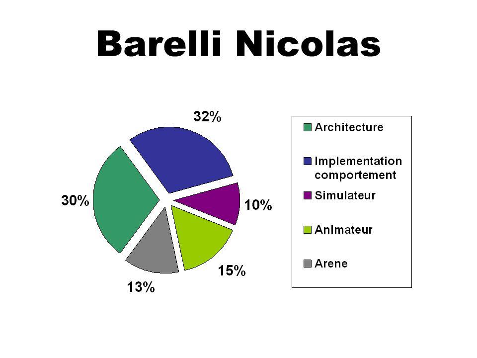 Barelli Nicolas