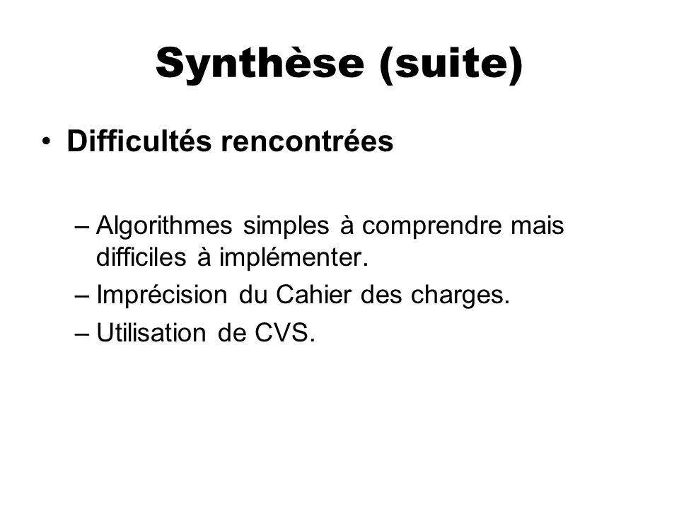 Synthèse (suite) Difficultés rencontrées –Algorithmes simples à comprendre mais difficiles à implémenter. –Imprécision du Cahier des charges. –Utilisa