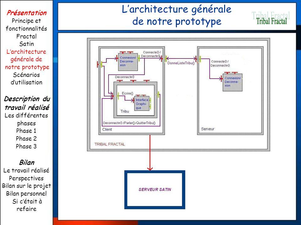 Larchitecture générale de notre prototype Présentation Principe et fonctionnalités Fractal Satin Larchitecture générale de notre prototype Scénarios d