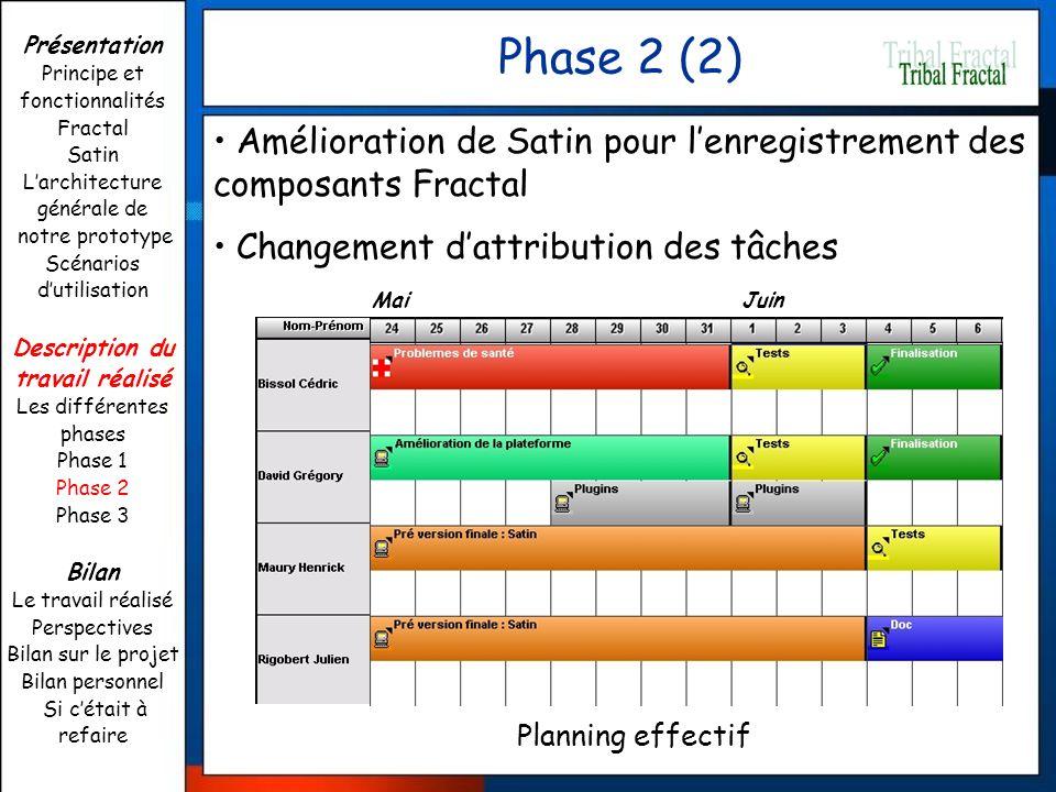 Phase 2 (2) Planning effectif Amélioration de Satin pour lenregistrement des composants Fractal Changement dattribution des tâches Présentation Princi