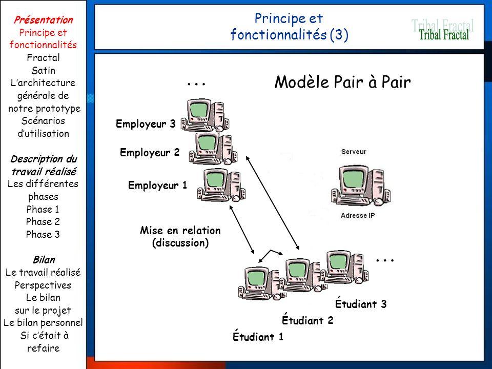 Principe et fonctionnalités (3) Employeur 1 Étudiant 1 Mise en relation (discussion) Modèle Pair à Pair … Étudiant 2 Étudiant 3 Employeur 2 Employeur