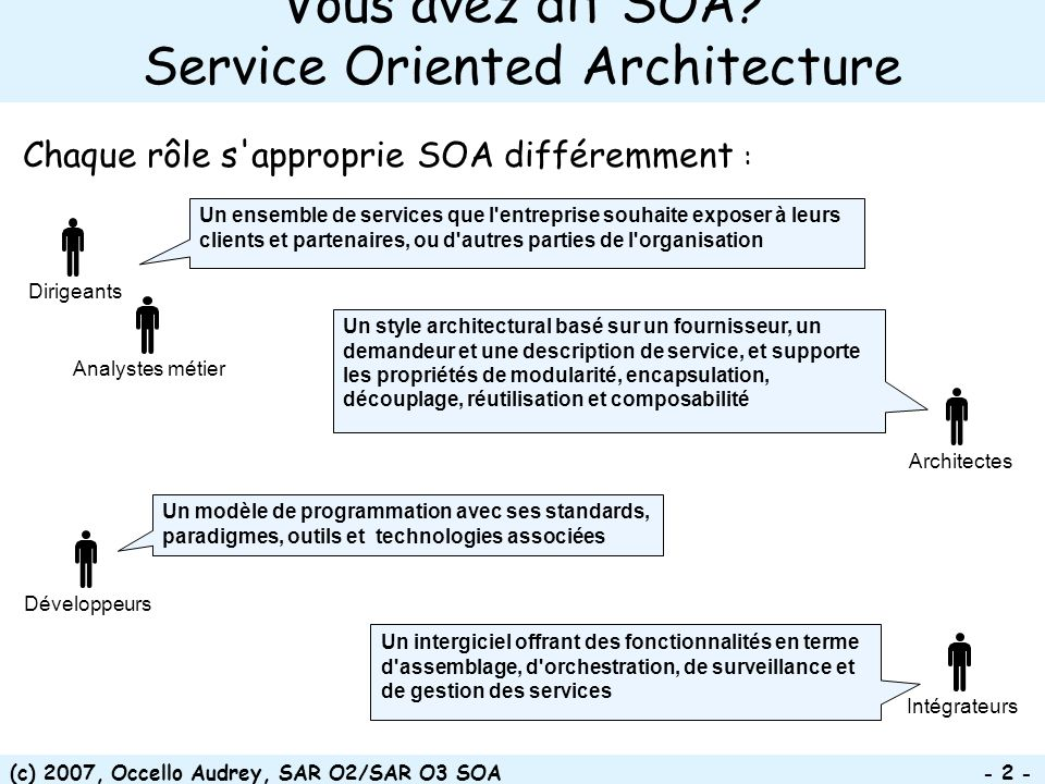 (c) 2007, Occello Audrey, SAR O2/SAR O3 SOA - 53 - Provider Interfaces Documented Service/Process Workflow Created Service Specification Created Service Specification Review Service Specification Develop Components Integrate & Test Create Deployment Unit Code in repository Acceptance Test Service Development Monitor service Certify Service Plan New Version Deprec ate Service Decommis sion Service Service Management Service in use Service in registry Cycle de vie des services (activités de gouvernance) Candidate Consumers Identified Search for Existing Implementation Service Identification Service Owner Approval Service Identified Service reusability Commission yes no exists?