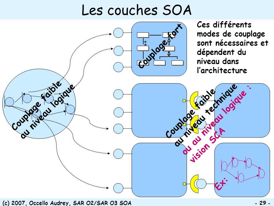 (c) 2007, Occello Audrey, SAR O2/SAR O3 SOA - 29 - Les couches SOA * * Couplage fort Couplage faible au niveau technique ou au niveau logique : vision
