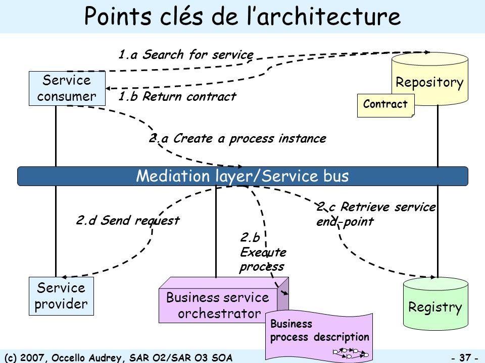 (c) 2007, Occello Audrey, SAR O2/SAR O3 SOA - 37 - Points clés de larchitecture Service consumer Service provider Registry Mediation layer/Service bus