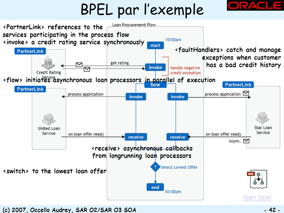 (c) 2007, Occello Audrey, SAR O2/SAR O3 SOA - 42 - flow PartnerLink BPEL par lexemple references to the services participating in the process flow a c