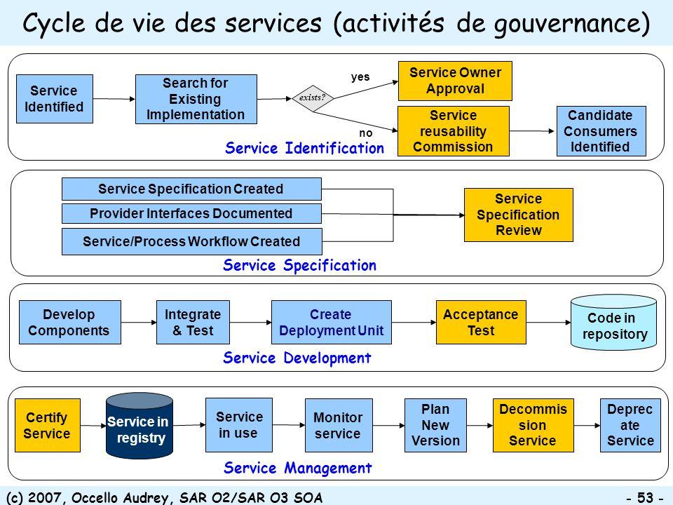 (c) 2007, Occello Audrey, SAR O2/SAR O3 SOA - 53 - Provider Interfaces Documented Service/Process Workflow Created Service Specification Created Servi