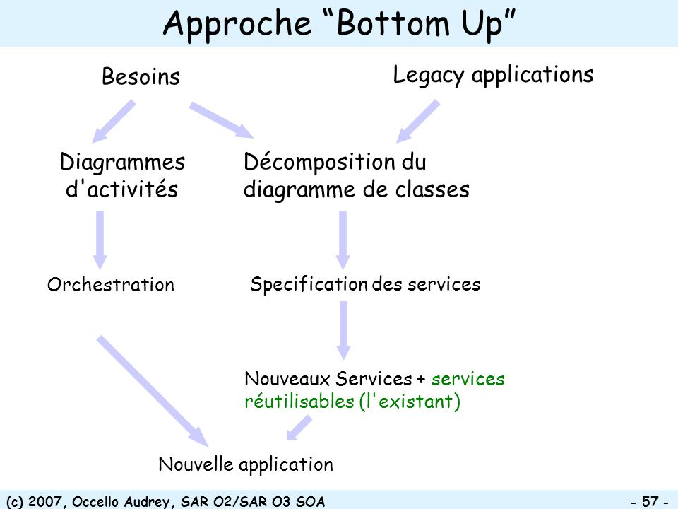 (c) 2007, Occello Audrey, SAR O2/SAR O3 SOA - 57 - Approche Bottom Up Legacy applications Décomposition du diagramme de classes Besoins Orchestration