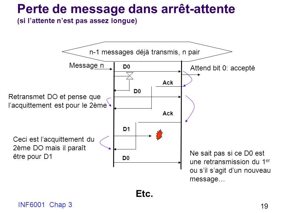 INF6001 Chap 3 19 Perte de message dans arrêt-attente (si lattente nest pas assez longue) Message n Attend bit 0: accepté D0 D1 n-1 messages déjà tran