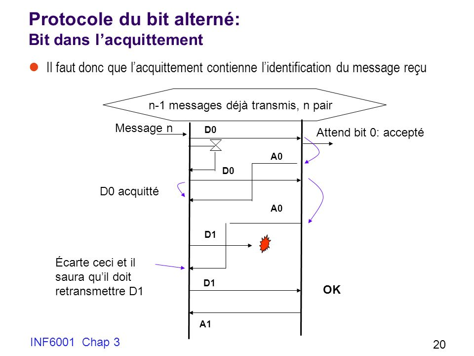 INF6001 Chap 3 20 Protocole du bit alterné: Bit dans lacquittement Il faut donc que lacquittement contienne lidentification du message reçu Message n