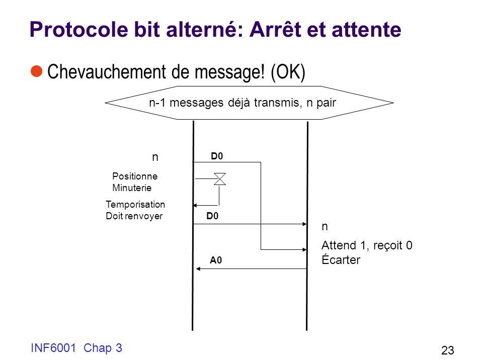 INF6001 Chap 3 23 Protocole bit alterné: Arrêt et attente Chevauchement de message! (OK) n Temporisation Doit renvoyer D0 Positionne Minuterie n Atten