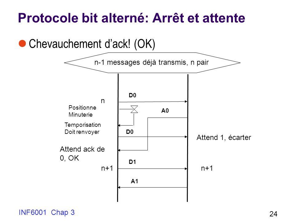 INF6001 Chap 3 24 Protocole bit alterné: Arrêt et attente Chevauchement dack! (OK) Temporisation Doit renvoyer D0 Positionne Minuterie Attend 1, écart