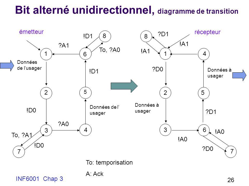 INF6001 Chap 3 26 Bit alterné unidirectionnel, diagramme de transition Données de lusager !D0 To, ?A1 To: temporisation A: Ack ?A0 Données de l usager