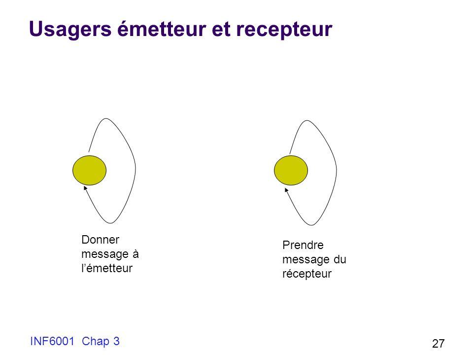 INF6001 Chap 3 27 Usagers émetteur et recepteur Donner message à lémetteur Prendre message du récepteur