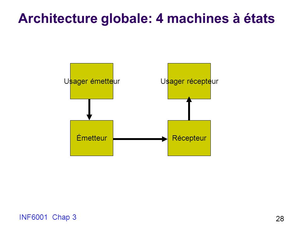 INF6001 Chap 3 28 Architecture globale: 4 machines à états Usager émetteur ÉmetteurRécepteur Usager récepteur