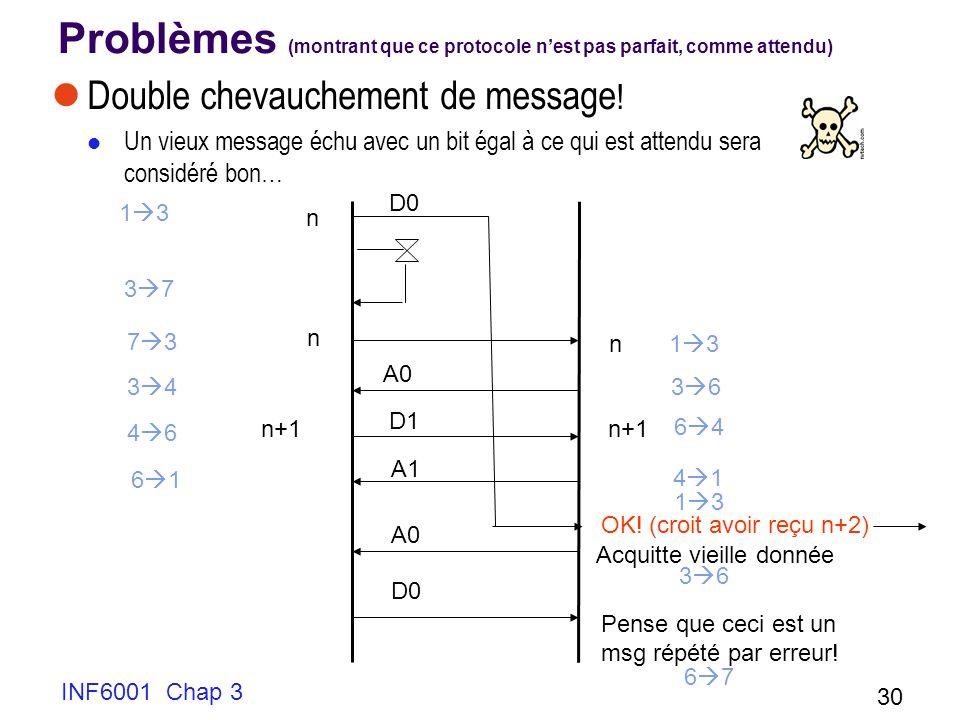 INF6001 Chap 3 30 Problèmes (montrant que ce protocole nest pas parfait, comme attendu) Double chevauchement de message ! Un vieux message échu avec u