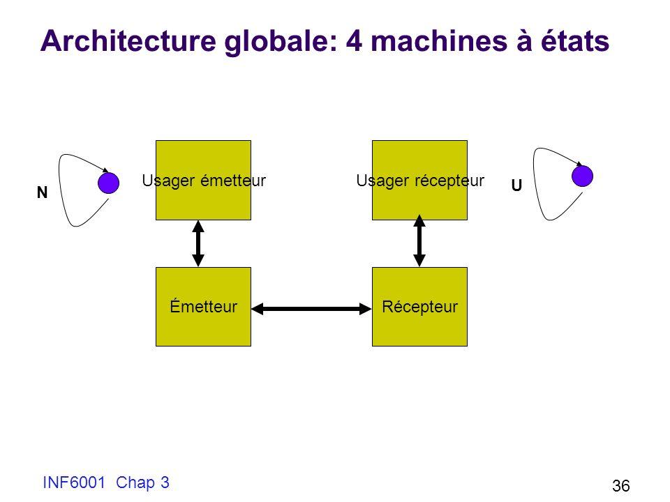 INF6001 Chap 3 36 Architecture globale: 4 machines à états Usager émetteur ÉmetteurRécepteur Usager récepteur N U