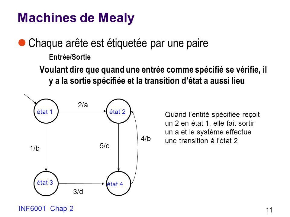 INF6001 Chap 2 11 Machines de Mealy Chaque arête est étiquetée par une paire Entrée/Sortie Voulant dire que quand une entrée comme spécifié se vérifie
