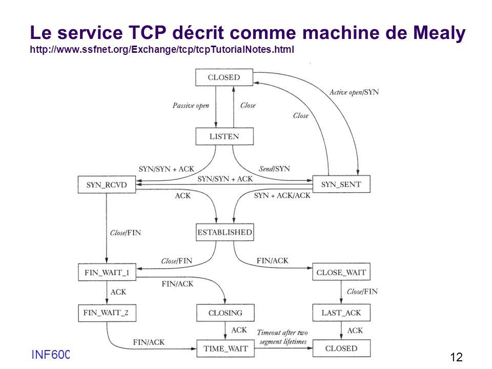 INF6001 Chap 2 12 Le service TCP décrit comme machine de Mealy http://www.ssfnet.org/Exchange/tcp/tcpTutorialNotes.html