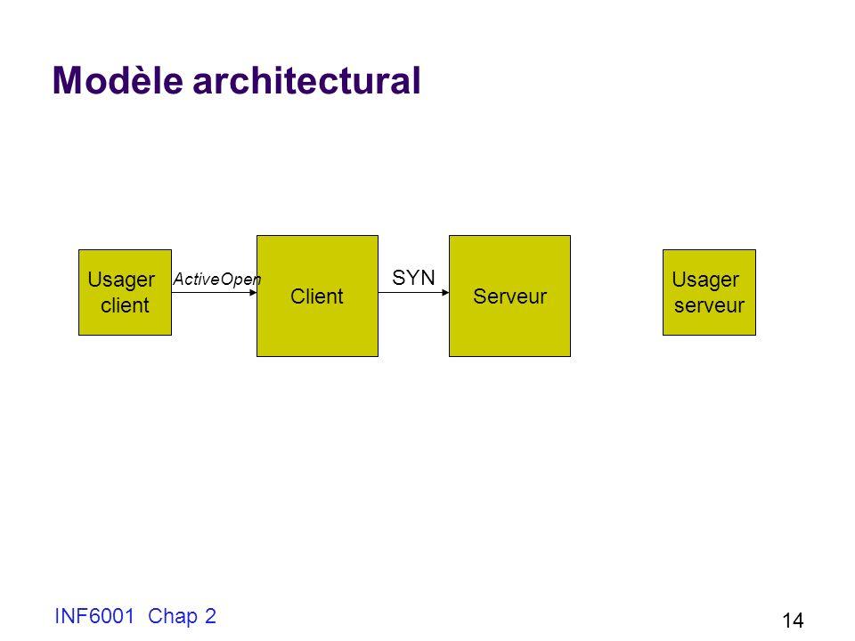 INF6001 Chap 2 14 Modèle architectural Usager client Usager serveur ClientServeur ActiveOpen SYN
