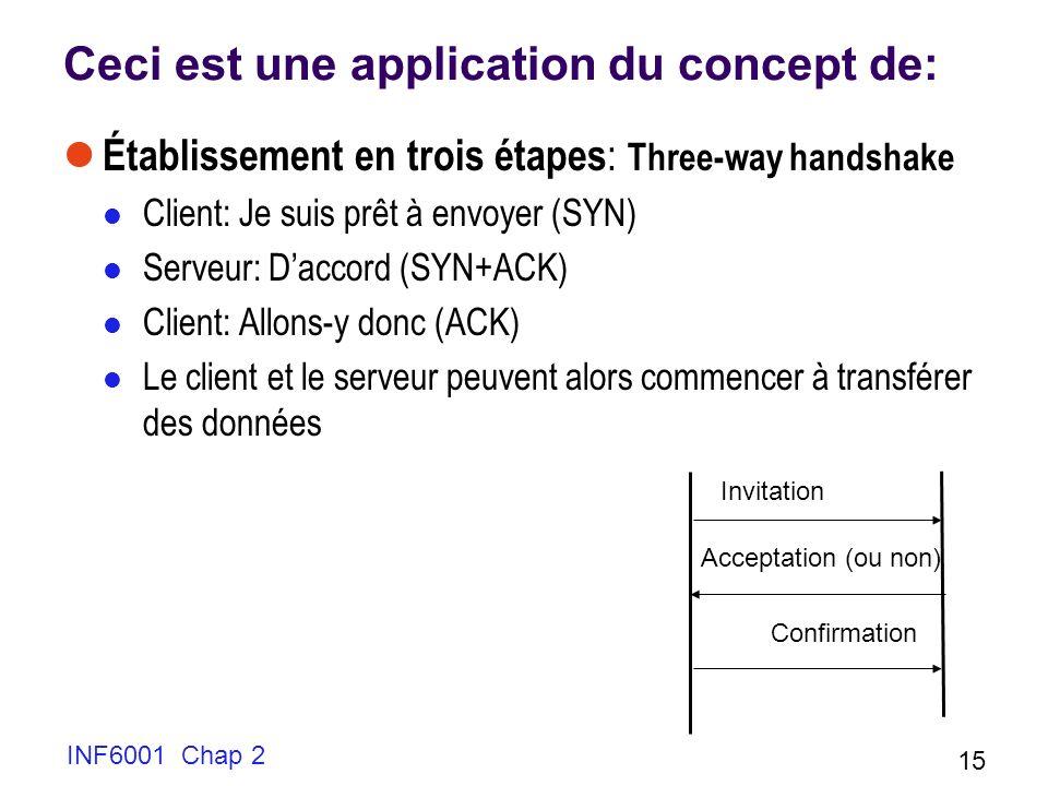 INF6001 Chap 2 15 Ceci est une application du concept de: Établissement en trois étapes : Three-way handshake Client: Je suis prêt à envoyer (SYN) Ser