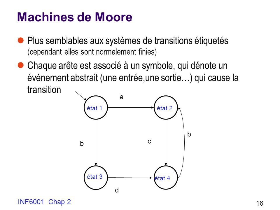 INF6001 Chap 2 16 Machines de Moore Plus semblables aux systèmes de transitions étiquetés (cependant elles sont normalement finies) Chaque arête est a