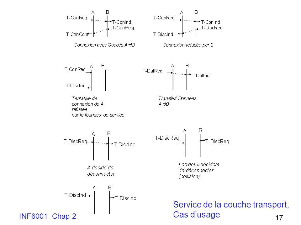 INF6001 Chap 2 17 Service de la couche transport, Cas dusage