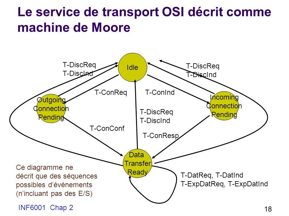 INF6001 Chap 2 18 Le service de transport OSI décrit comme machine de Moore Idle Incoming Connection Pending Outgoing Connection Pending Data Transfer